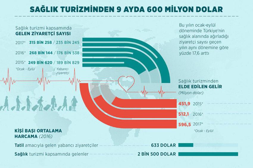 Sağlık turizmi, 9 ayda 600 milyon dolar kazandırdı