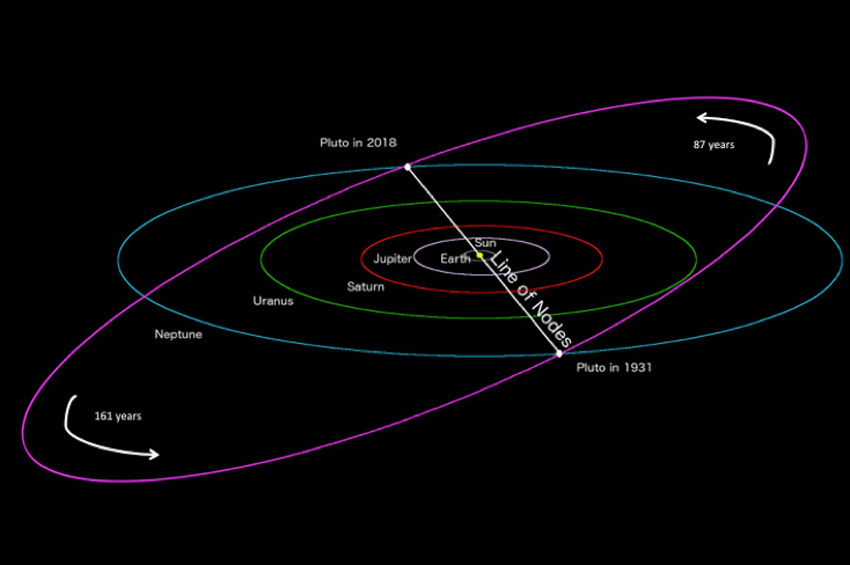 Plüton transit geçişi ve Güneş-Dünya-Plüton hizalanması