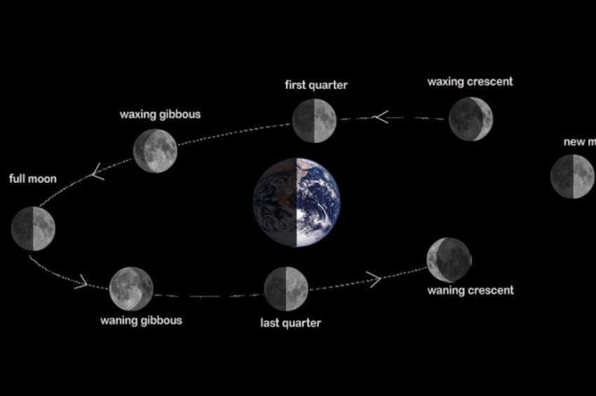 6 Ocak 2019 Kısmi Güneş Tutulması ve Yeni Ay