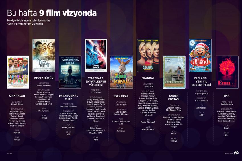 Sinemalarda 3ü yerli 9 film vizyonda