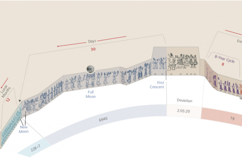 İşte Hititlerin 3 bin yıldır çalışan zaman makinesi