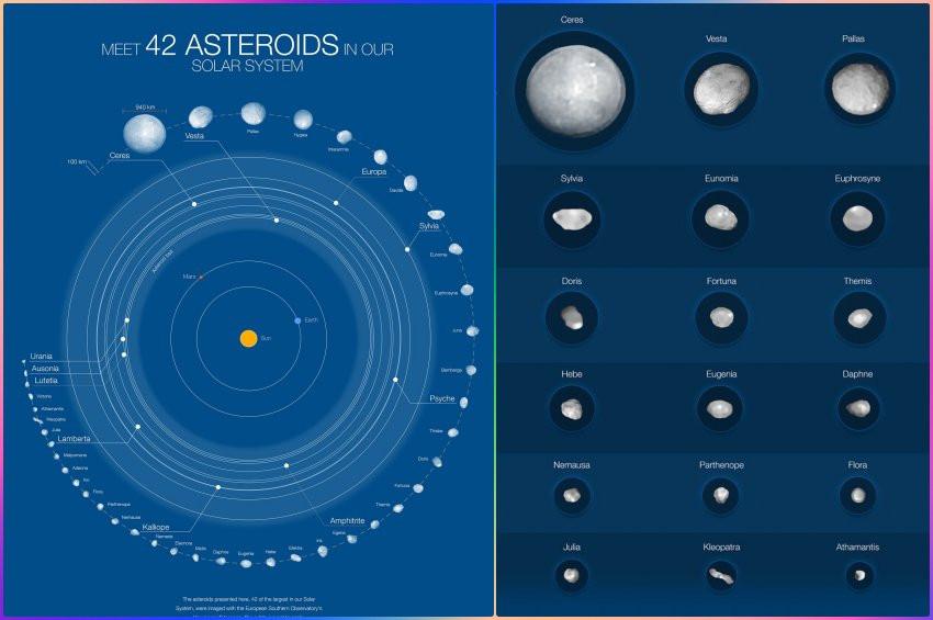 Güneş Sistemindeki 42 astroit tek tek incelendi