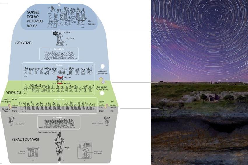 Hititlerin Yazılıkayası aslında Evreni sembolize ediyormuş